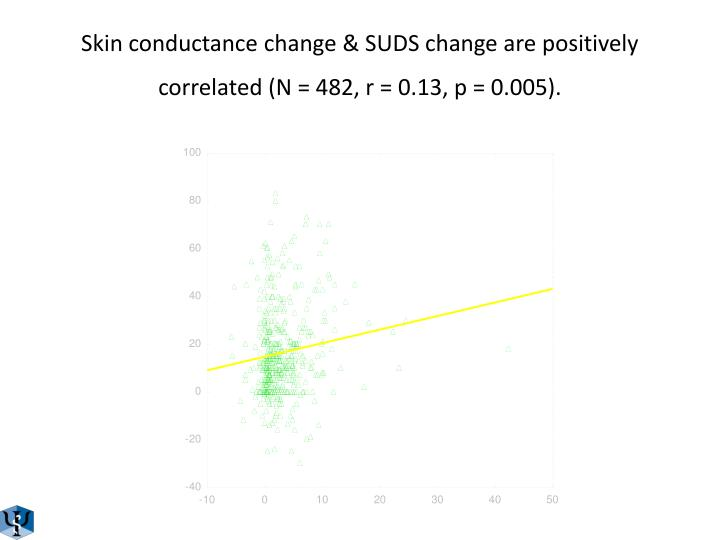 Skin conductance change & SUDS change are positively correlated