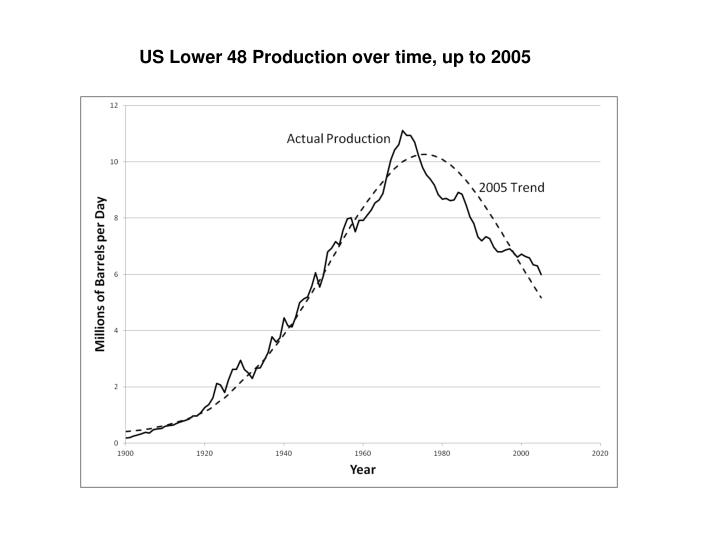 US Lower 48 Production over time, up to 2005