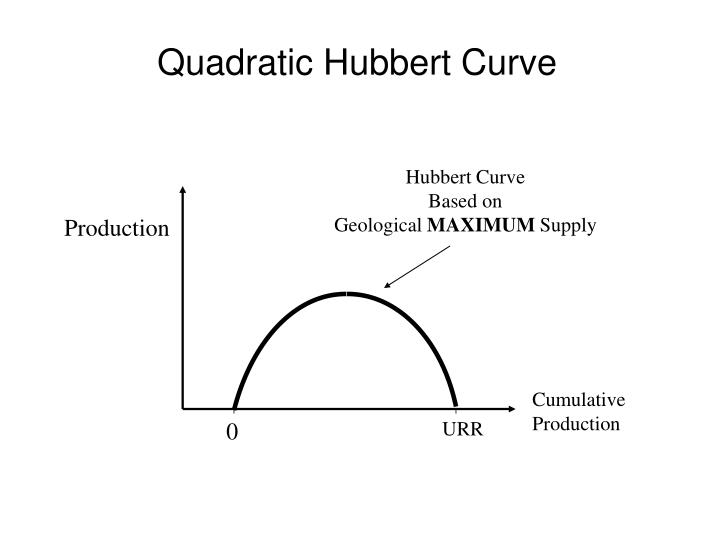 Quadratic Hubbert Curve