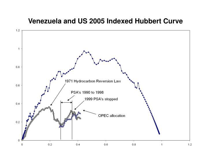 Venezuela and US