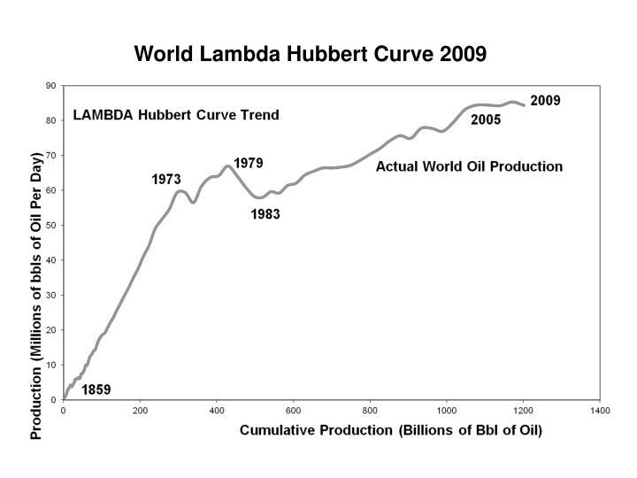 World Lambda