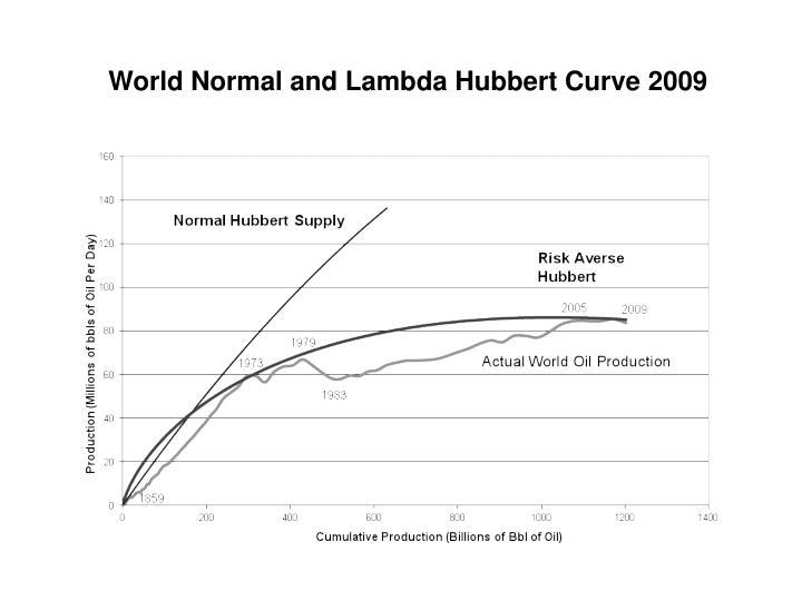 World Normal and Lambda