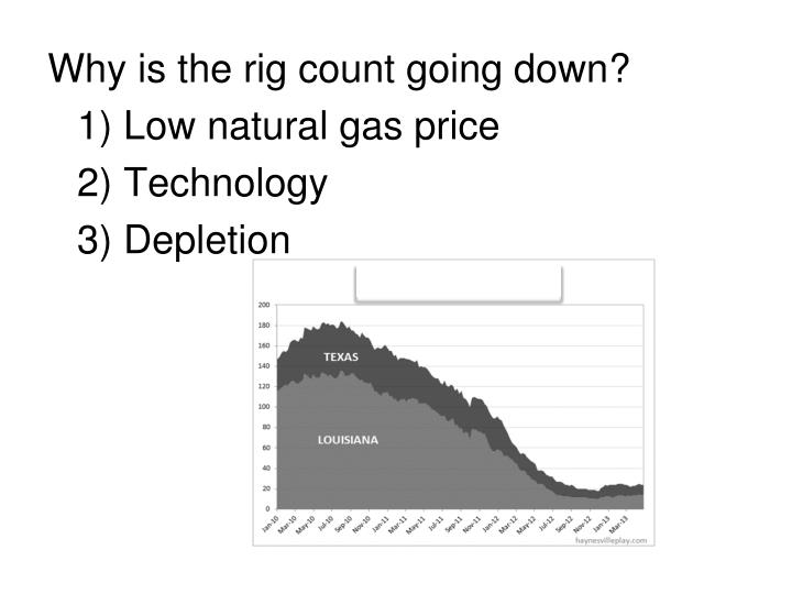 Why is the rig count going down?
