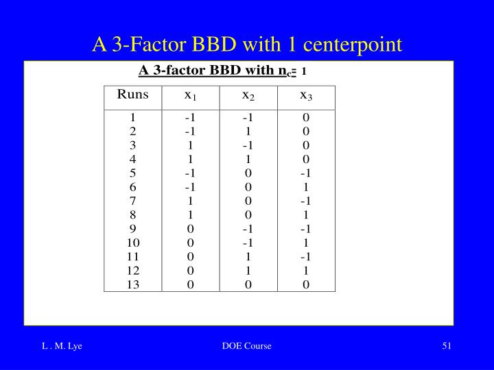 A 3-Factor BBD with 1 centerpoint