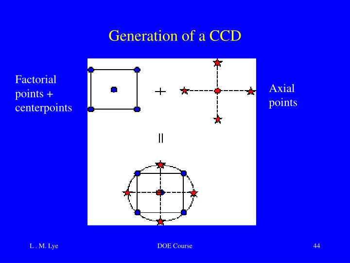 Generation of a CCD