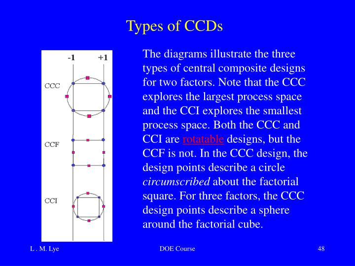 Types of CCDs