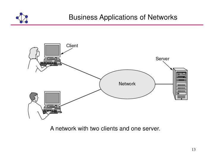 Business Applications of Networks