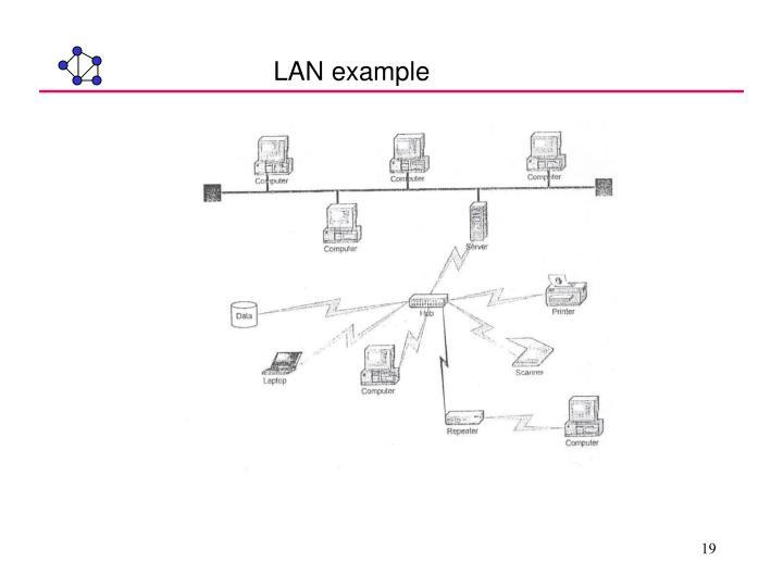 LAN example