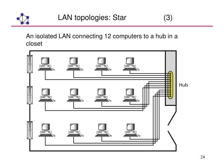 LAN topologies: Star                  (3)