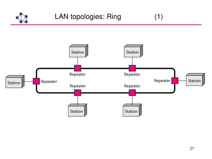 LAN topologies: Ring                 (1)