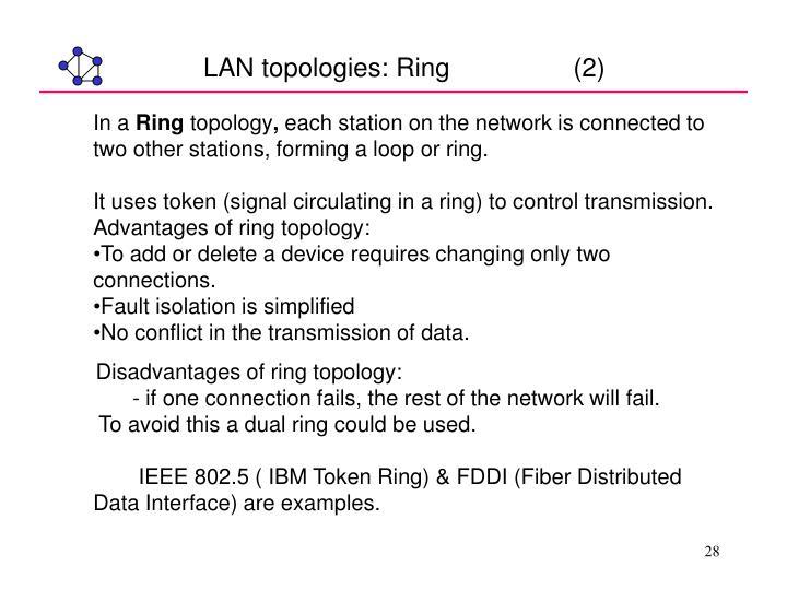 LAN topologies: Ring                 (2)
