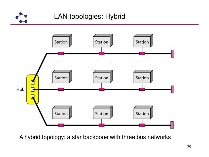 LAN topologies: Hybrid