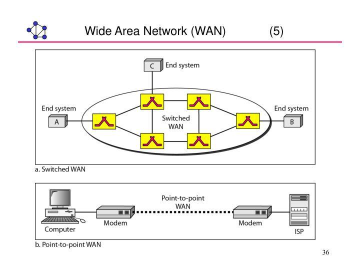 Wide Area Network (WAN)             (5)