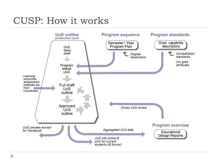 CUSP: How it works
