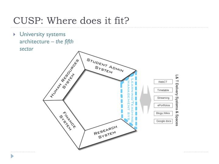 CUSP: Where does it fit?