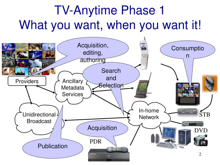 Tv anytime phase 1 what you want when you want it