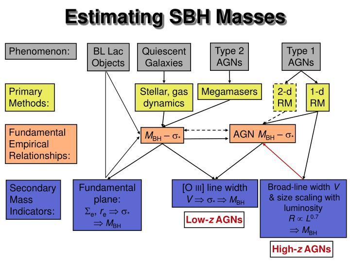 Estimating sbh masses