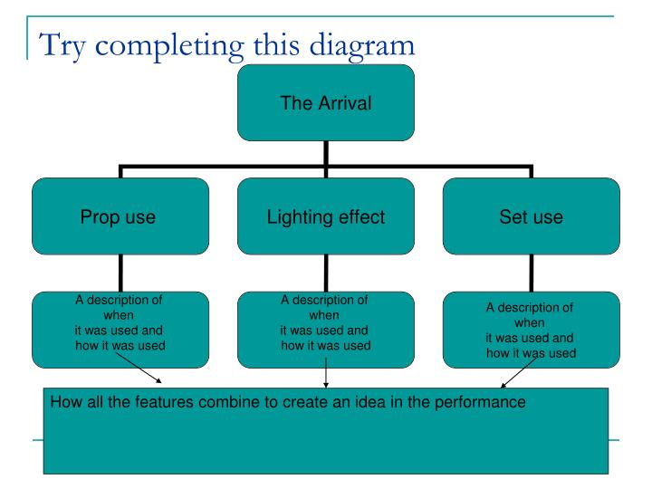Try completing this diagram