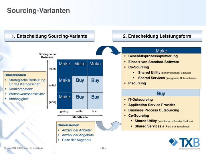 1. Entscheidung Sourcing-Variante