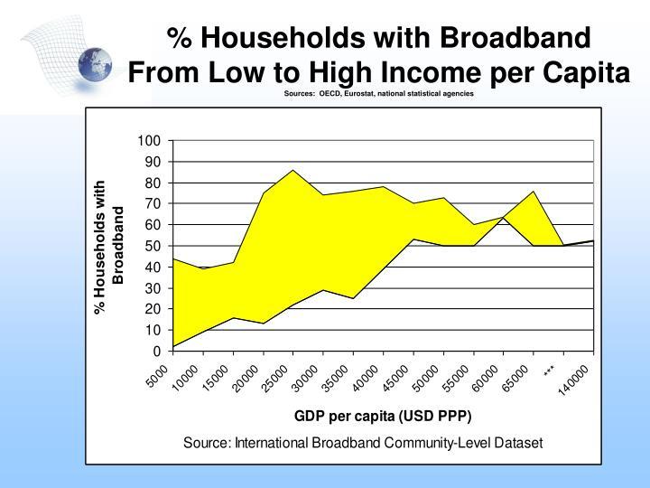 % Households with Broadband