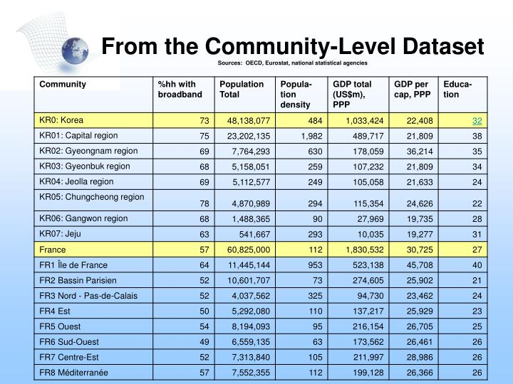 From the Community-Level Dataset