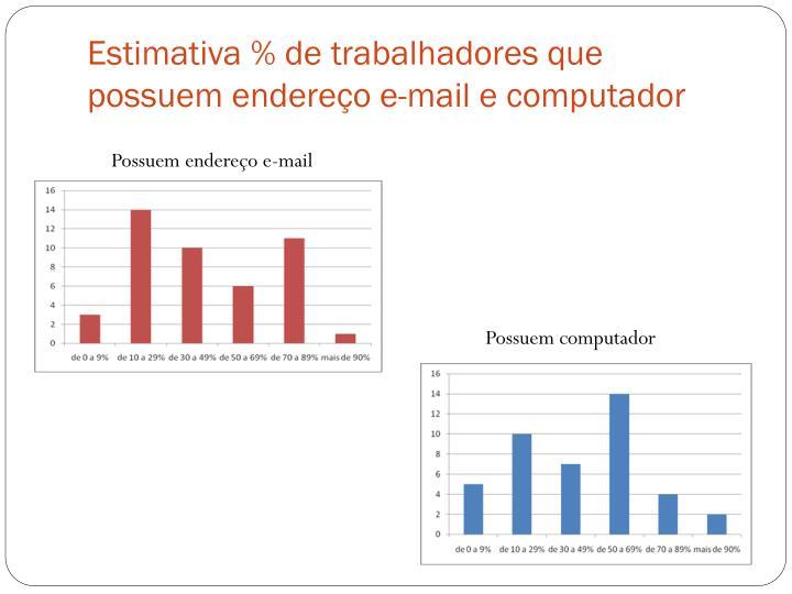 Estimativa % de trabalhadores que possuem endereço e-mail e computador