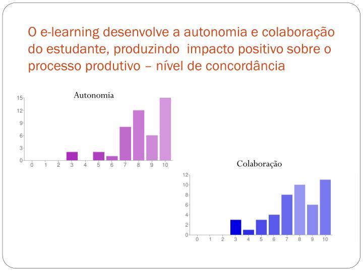 O e-learning desenvolve a autonomia e colaboração do estudante, produzindo  impacto positivo sobre o processo produtivo – nível de concordância