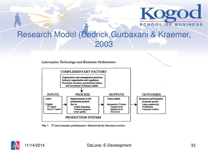 Research Model (Dedrick,Gurbaxani & Kraemer, 2003