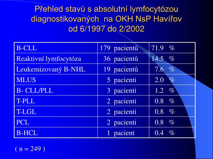 Přehled stavů s absolutní lymfocytózou diagnostikovaných  na OKH NsP Havířov