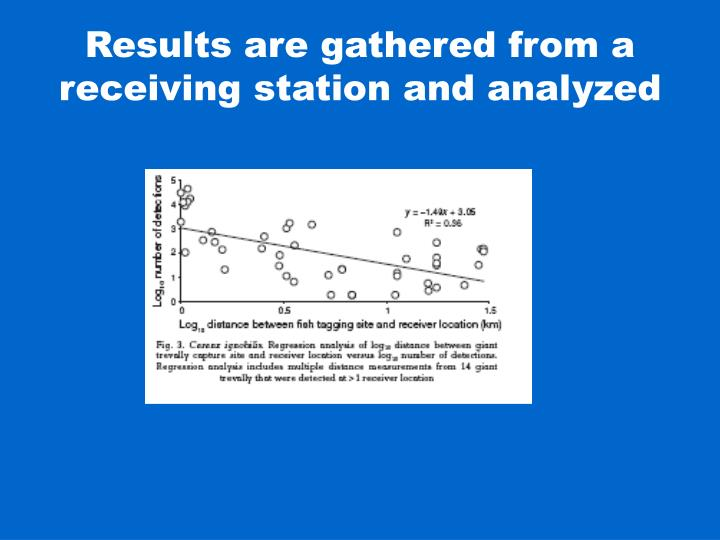 Results are gathered from a receiving station and analyzed