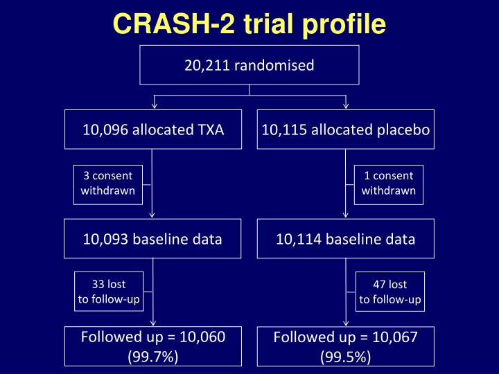 CRASH-2 trial profile