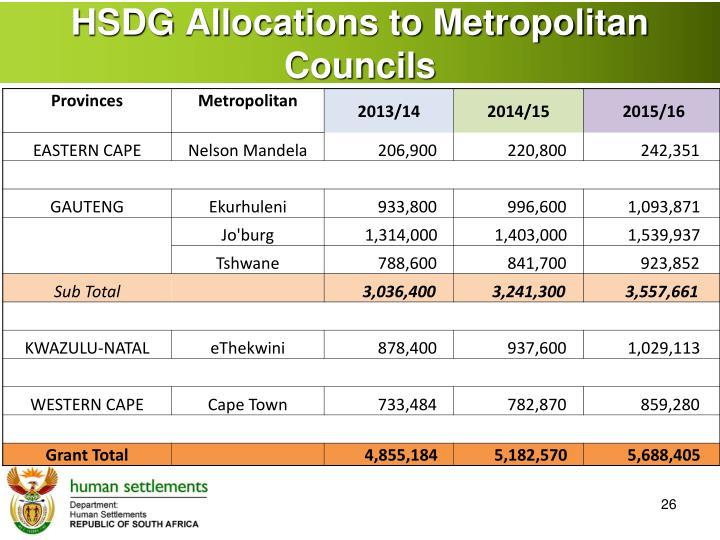 HSDG Allocations to Metropolitan Councils