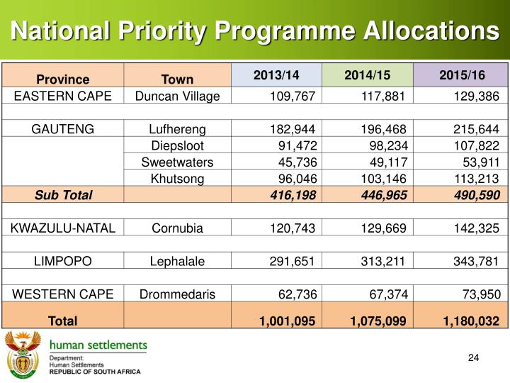 National Priority Programme Allocations
