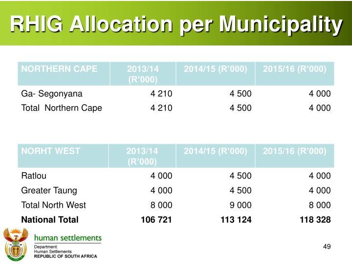 RHIG Allocation per Municipality