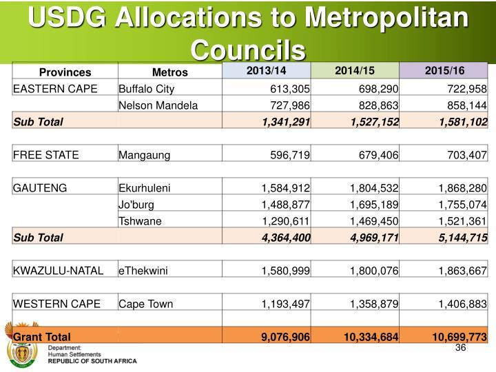 USDG Allocations to Metropolitan Councils