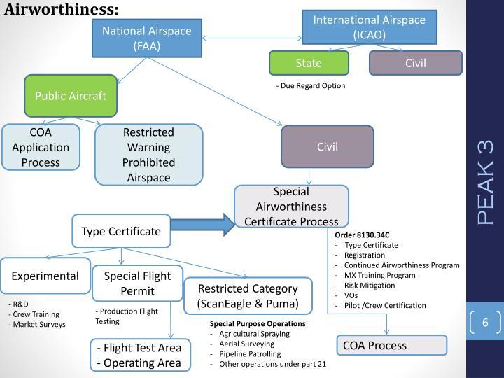 Airworthiness: