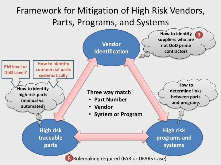 Framework for Mitigation of High Risk Vendors, Parts, Programs, and Systems