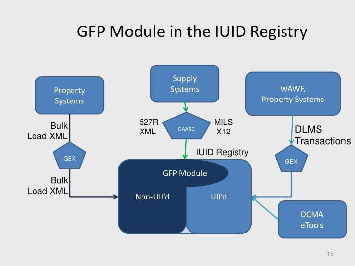 GFP Module in the IUID Registry