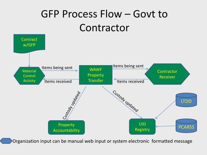 GFP Process Flow –