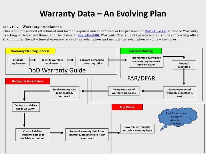 Warranty Data – An Evolving Plan