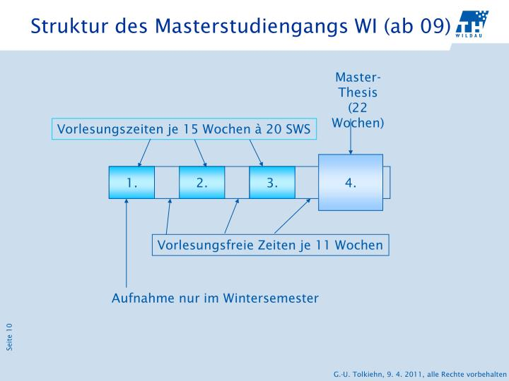 Struktur des Masterstudiengangs WI (ab 09)