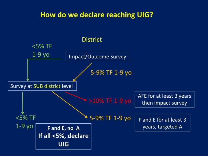 How do we declare reaching UIG?