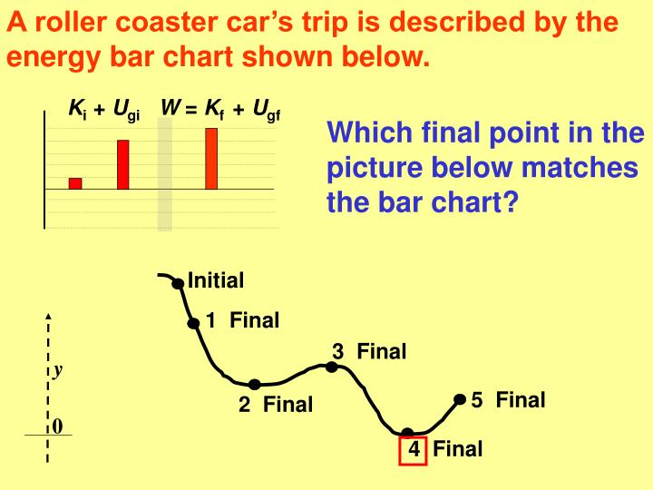 A roller coaster car's trip is described by the  energy bar chart shown below.