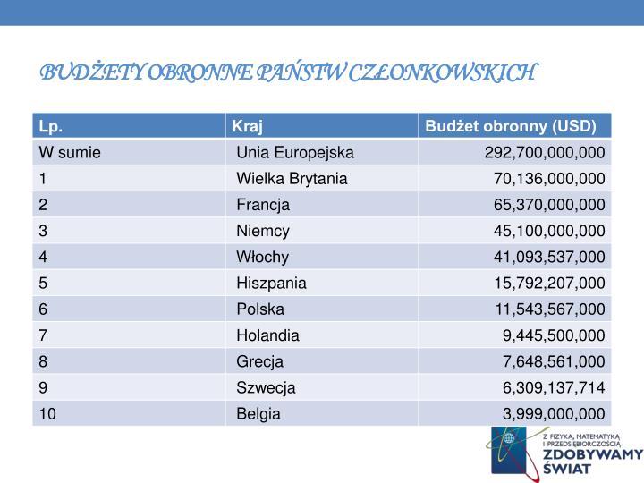 Budżety obronne państw członkowskich