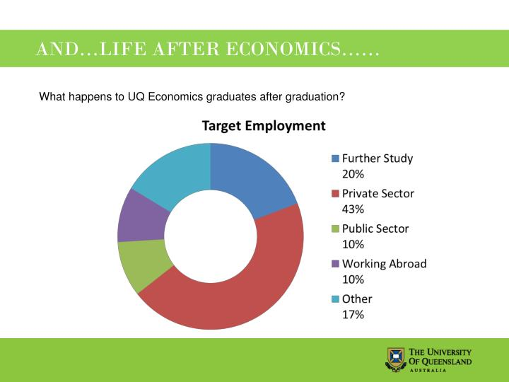 What happens to UQ Economics graduates after graduation?