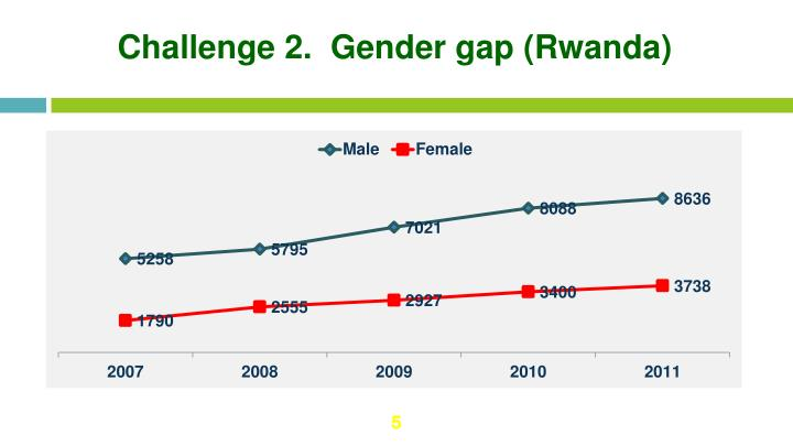 Challenge 2.  Gender gap (Rwanda)