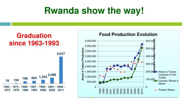 Rwanda show the way!