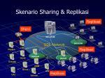 skenario sharing replikasi
