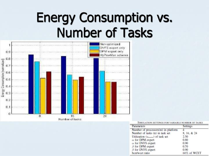 Energy Consumption vs. Number of Tasks