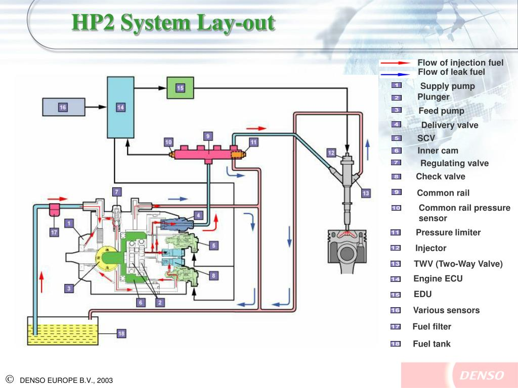 PPT - DENSO EUROPE TECHNICAL TRAINING PowerPoint